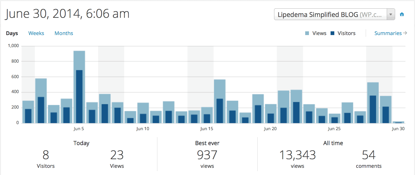 BLOG stats for June 2014